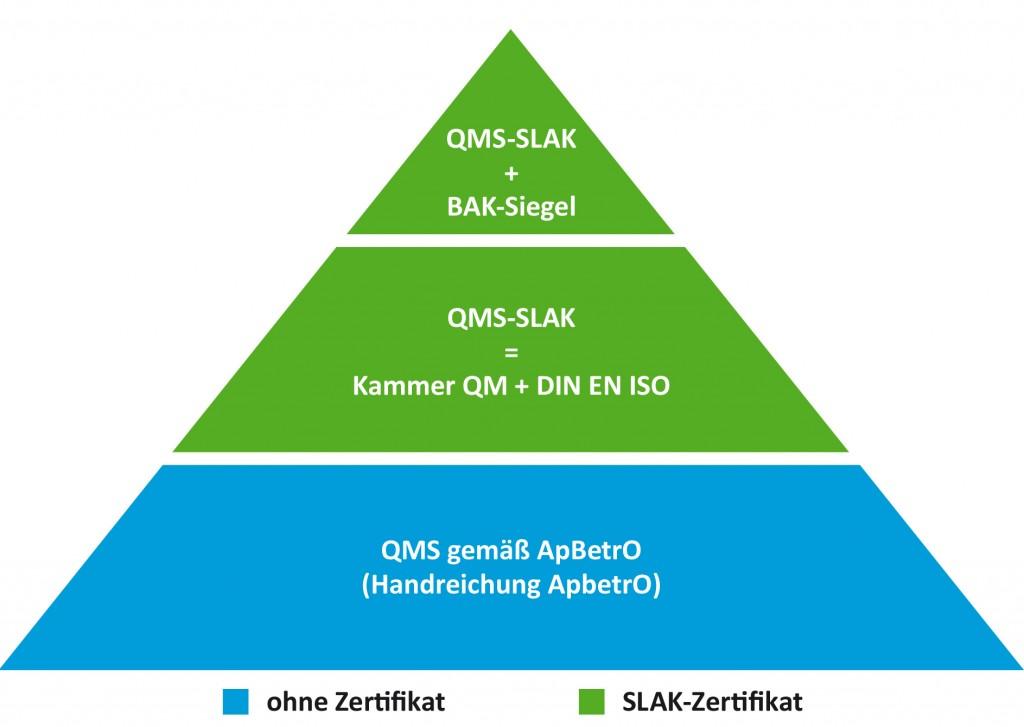 QMS-Pyramide