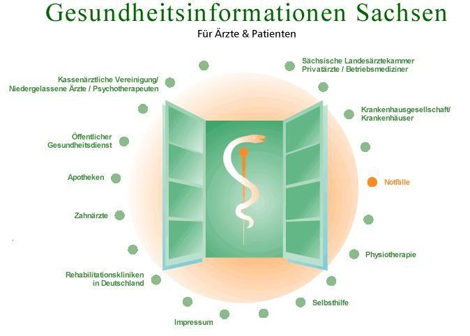 Gesundheitsinformation Sachsen